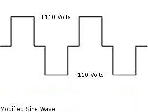 MODIFIED-SINE-WAVE